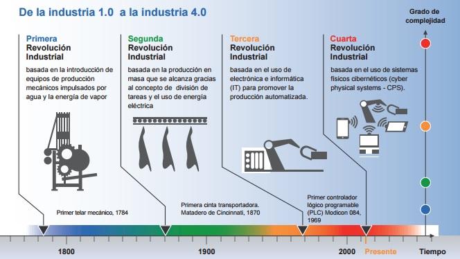 Indústria 4.0 - A evolução